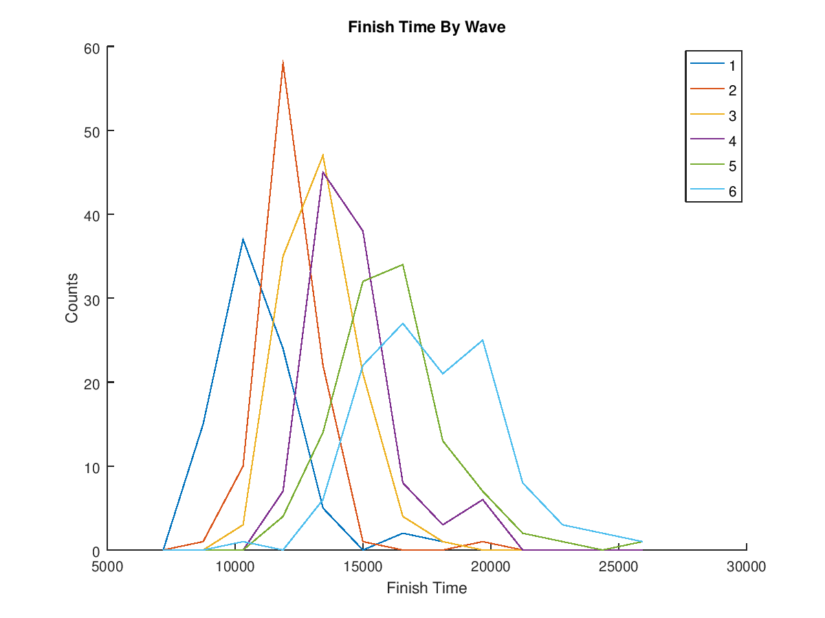Plot of Finish Times by Wave